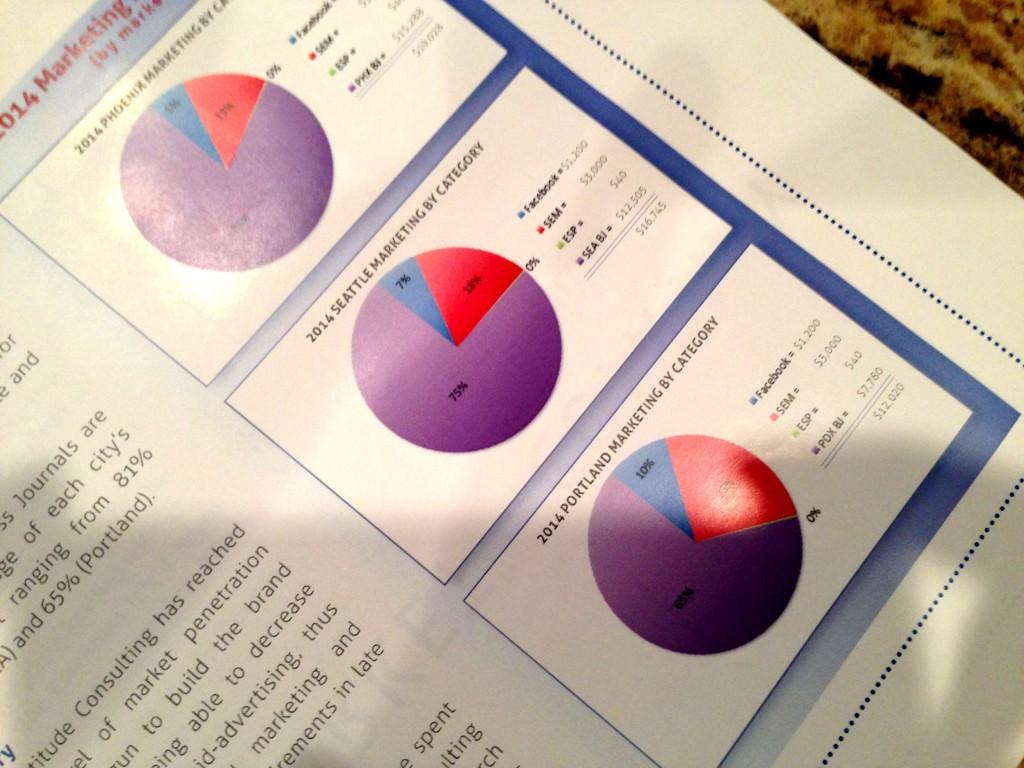 Marketing Strategy Market Graph