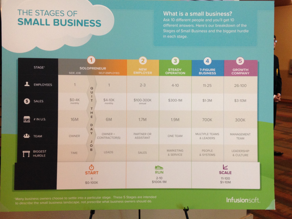 Infusionsoft Stages of Small Business Graphic