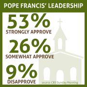 Pope's Approval Ratings Graphic