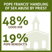 Poll Results on Sex Abuse Graphic